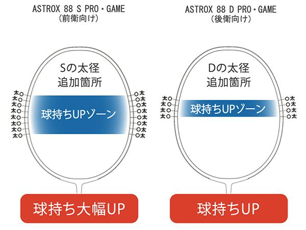 Vợt cầu lông Yonex Astrox 88S Pro