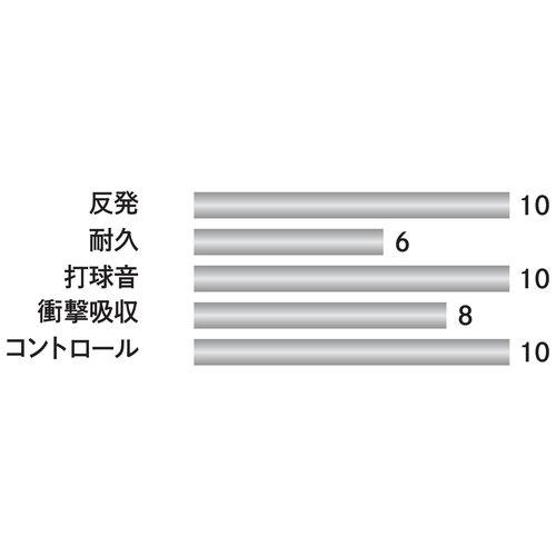 Cước Yonex BG66UM nội địa Nhật Bản