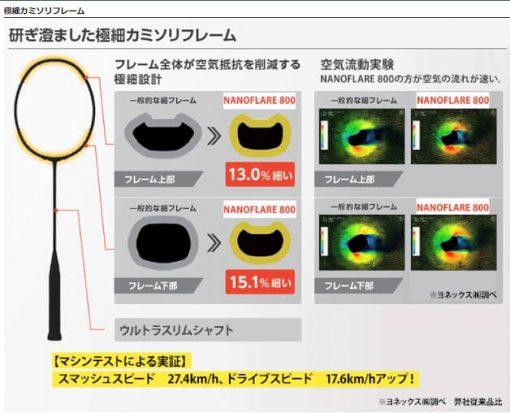 Vợt cầu lông Yonex Nanoflare 800 hàng nội địa Nhật