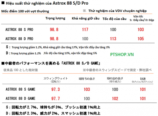 AX88S D Pro test